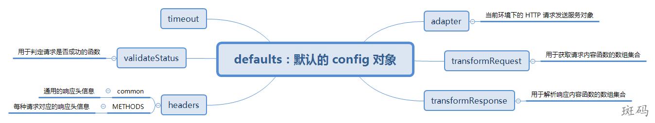 defaults 包含的主要内容