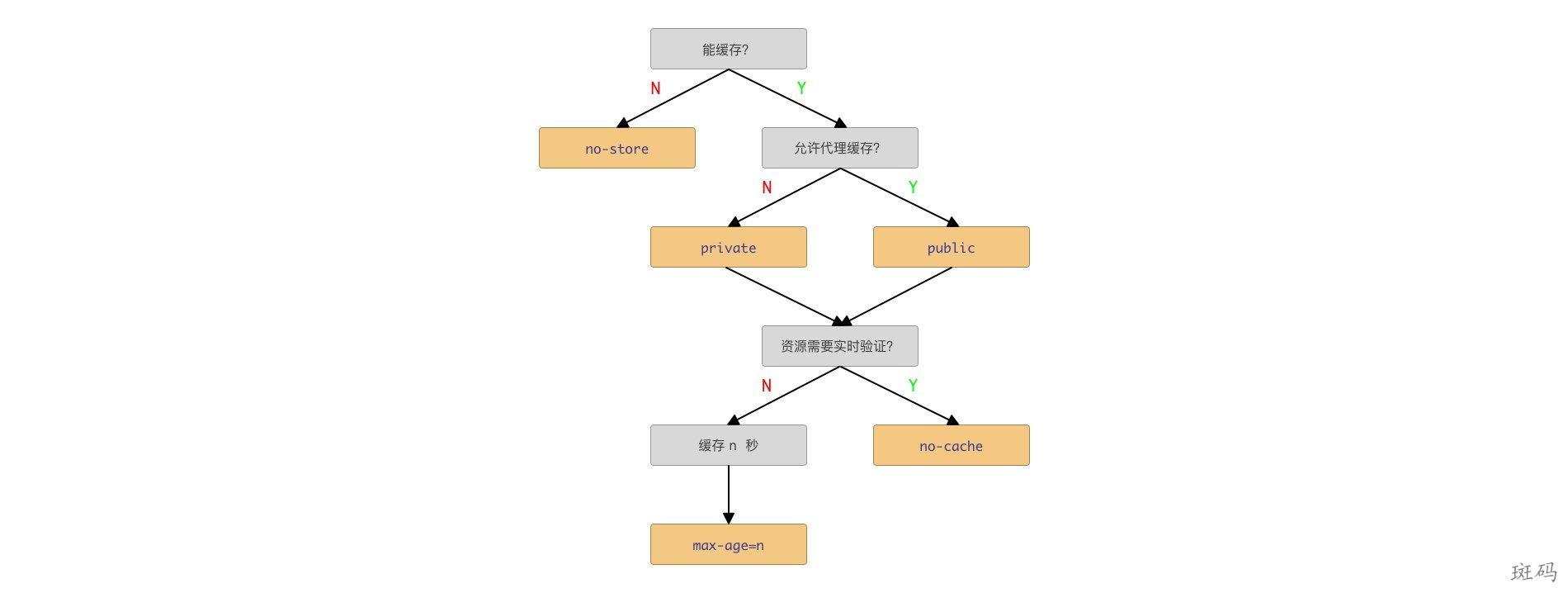Cache-Control 使用规则