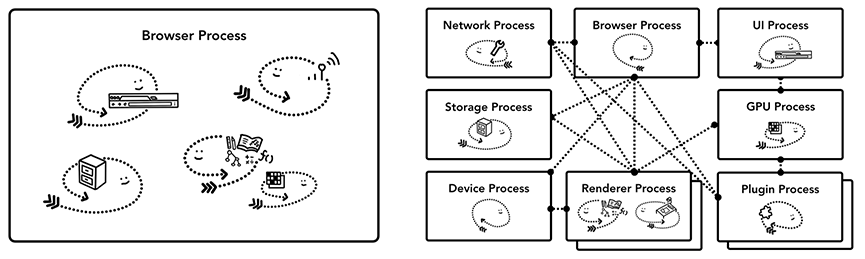 不同的浏览器架构图