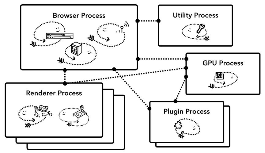 Chrome 的多进程架构模型