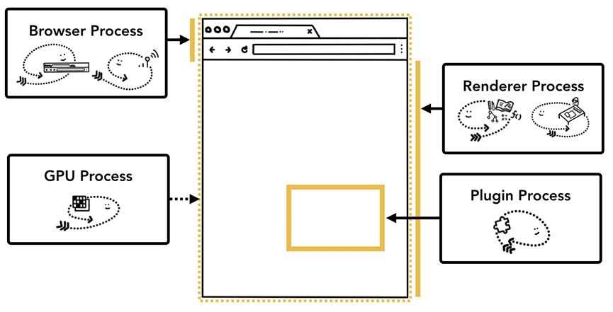 浏览器窗口不同部分被不同的进程处理