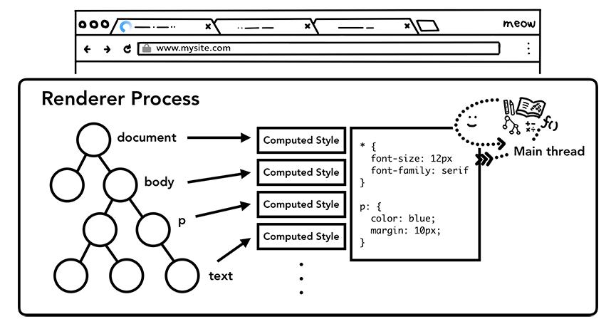 主线程解析 CSS 并应用样式