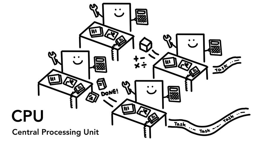 4核 CPU 处理任务流程