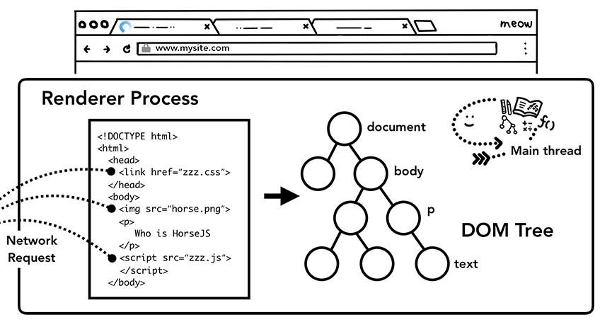 主线程解析 HTML 并生成 DOM 树