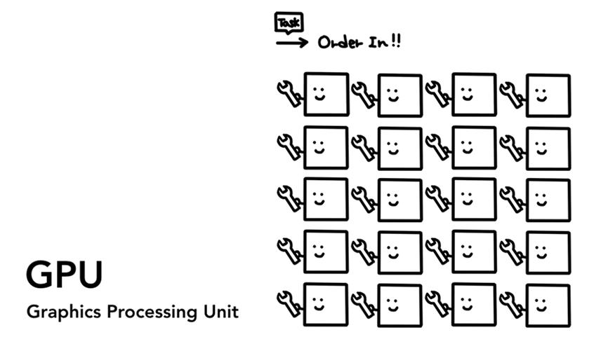 大量的 GPU 单元处理处理任务