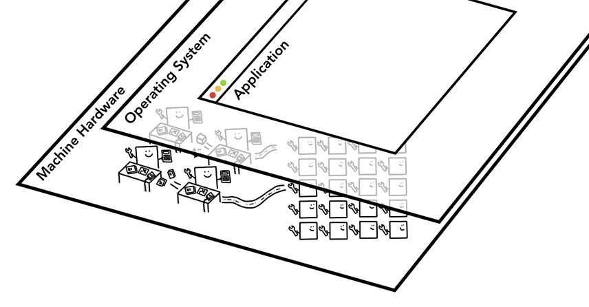 计算机的三层架构,硬件在底部,应用在顶部,操作系统负责协调硬件和应用