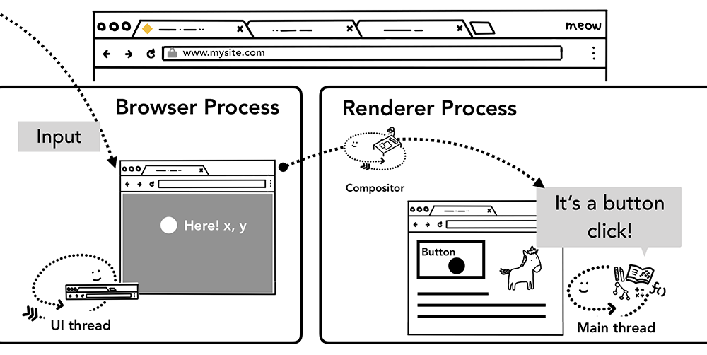 输入事件通过浏览器进程到渲染进程