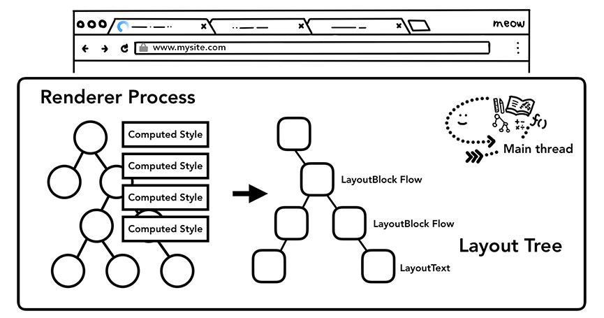 主线程通过计算 DOM 树和样式信息确定布局树