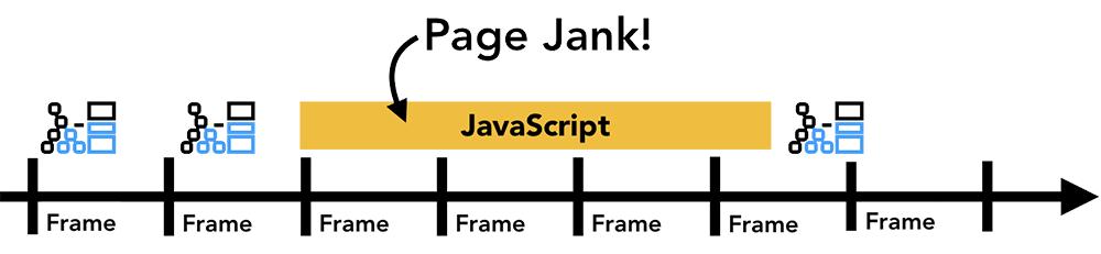 动画顺序执行,但是被 javascript 代码所阻塞