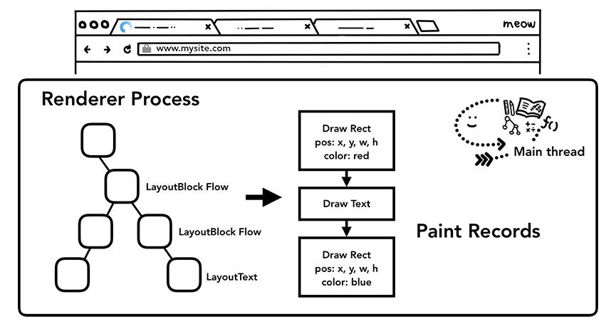 主线程通过编辑布局树生成绘画记录