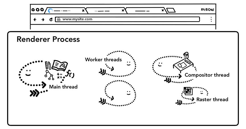 渲染进程拥有的几个主要的线程