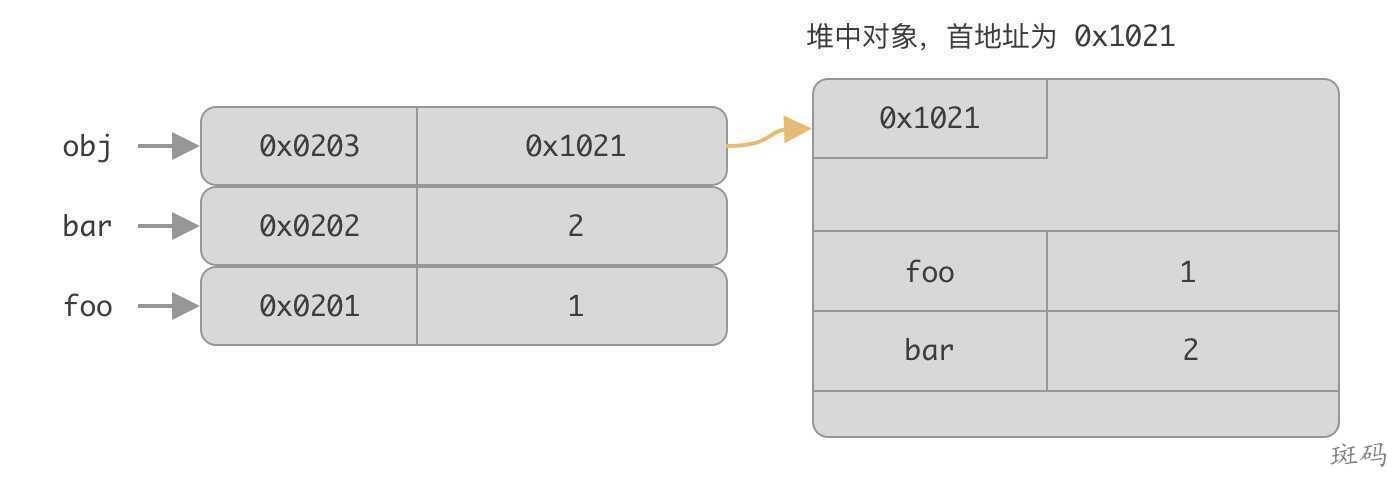 JavaScript Object存储