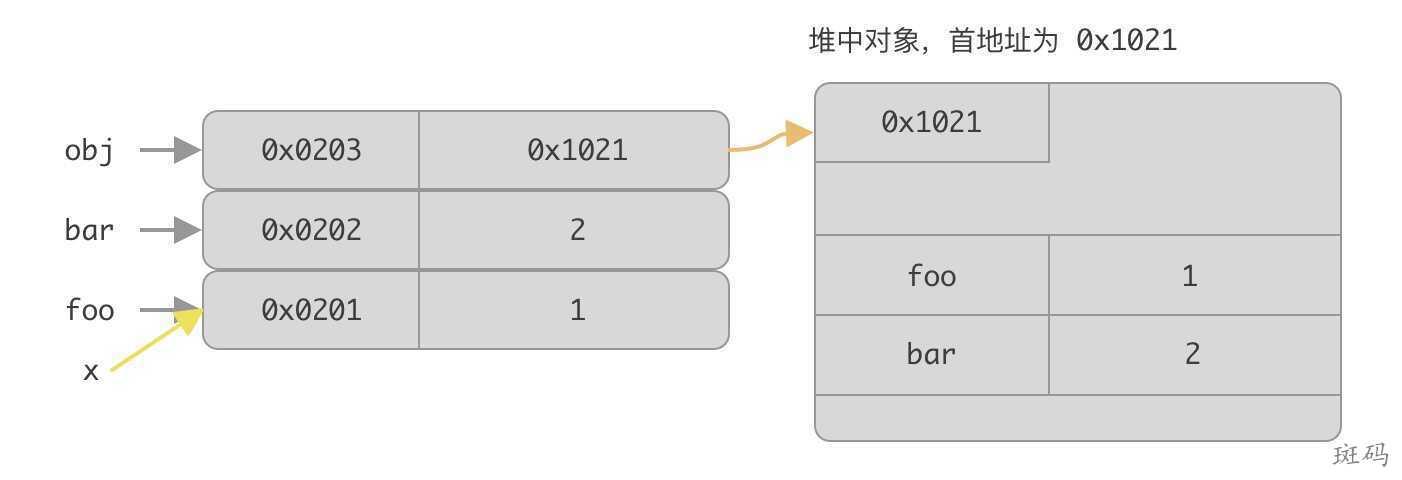 x 赋值为 foo 变量