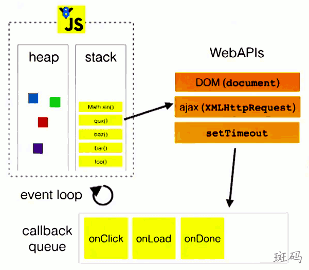 浏览器下的 Event Loop