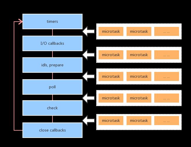 node 微任务 & 宏任务